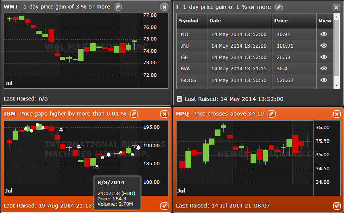 Zignals market alerts can be viewed as mini-chart tiles, displaying historical triggers and new triggers with an orange highlight
